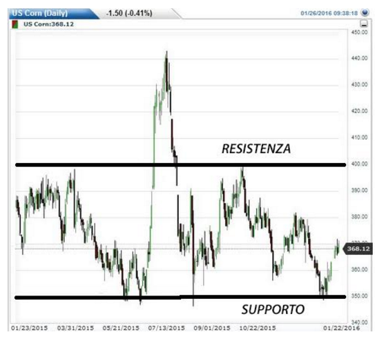 Commodities sicure